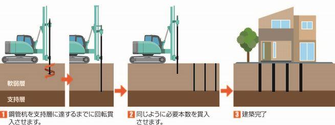 鋼管杭工法2