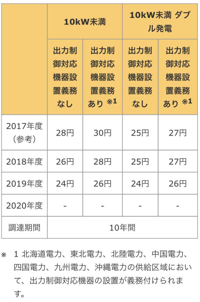 2018年度の太陽光発電の売電価格